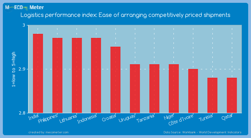 Logistics performance index: Ease of arranging competitively priced shipments of Uruguay