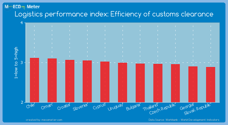 Logistics performance index: Efficiency of customs clearance of Uruguay