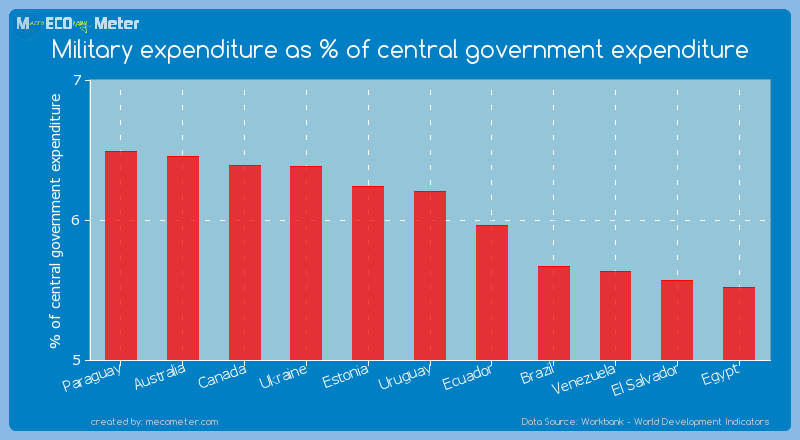 Military expenditure as % of central government expenditure of Uruguay