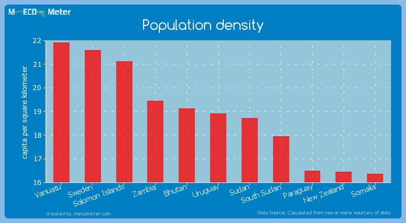 Population density of Uruguay