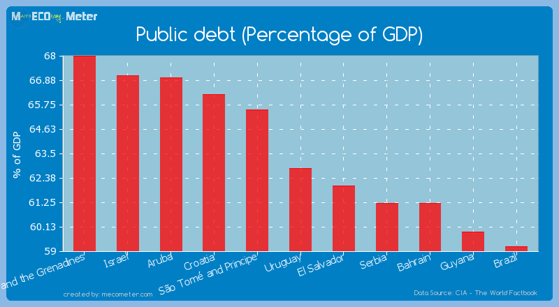 Public debt (Percentage of GDP) of Uruguay