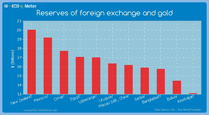 Forex reserves 2012-13