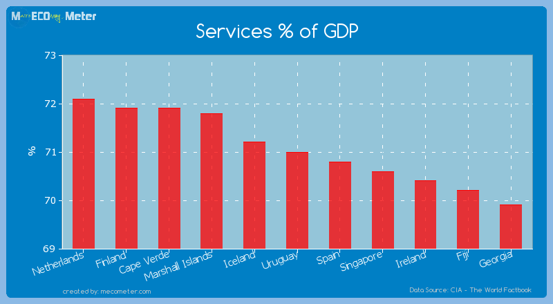 Services % of GDP of Uruguay