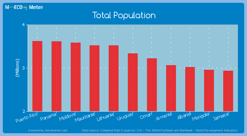 Total Population of Uruguay