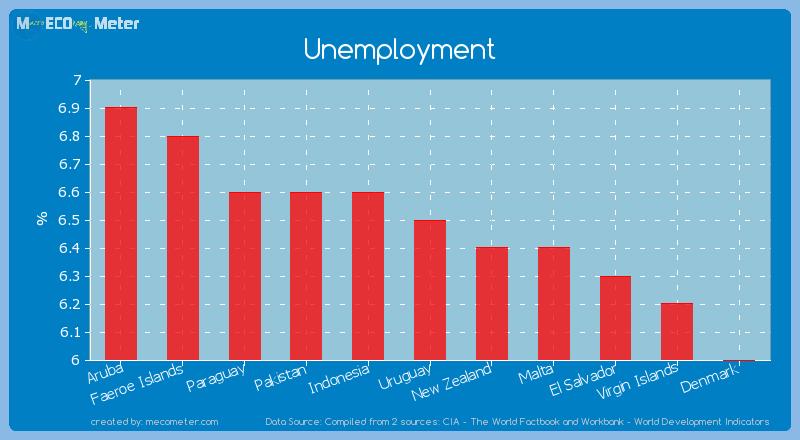 Unemployment of Uruguay