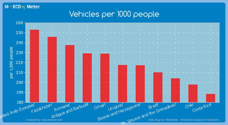 Vehicles per 1000 people of Uruguay