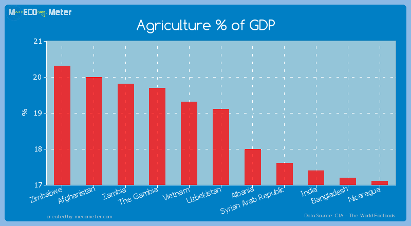 Agriculture % of GDP of Uzbekistan