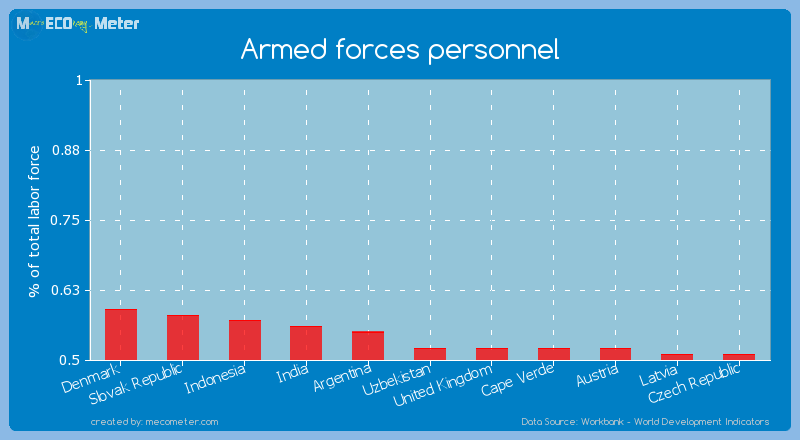 Armed forces personnel of Uzbekistan