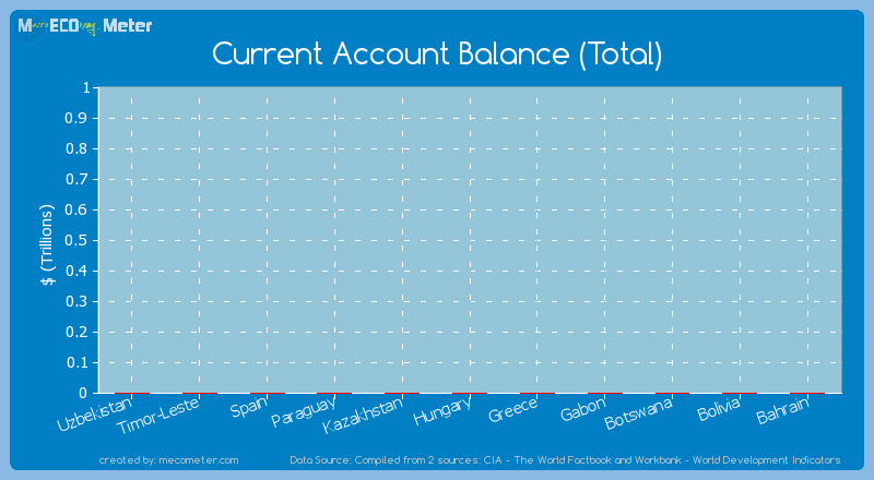 Current Account Balance (Total) of Uzbekistan