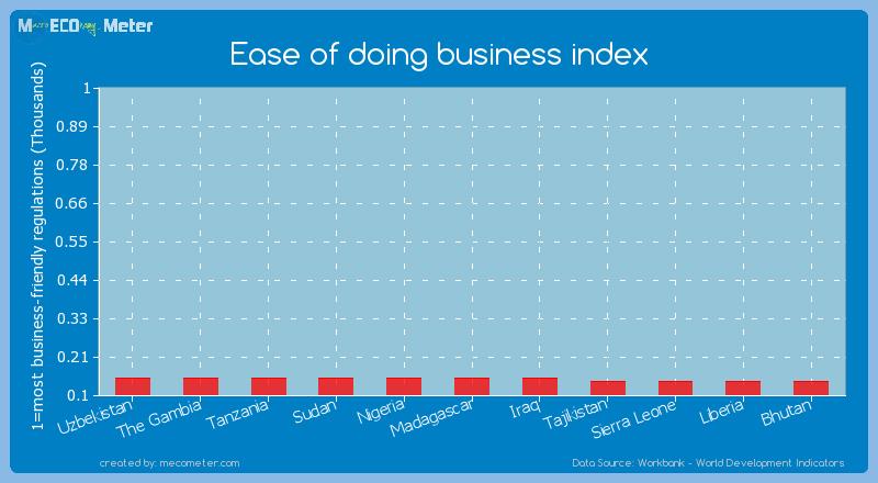Ease of doing business index of Uzbekistan