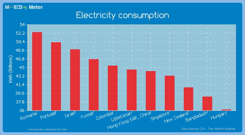 Electricity consumption of Uzbekistan