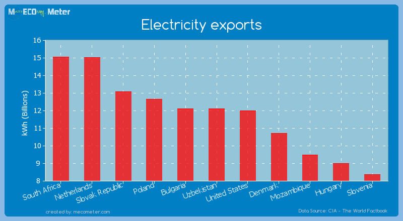 Electricity exports of Uzbekistan