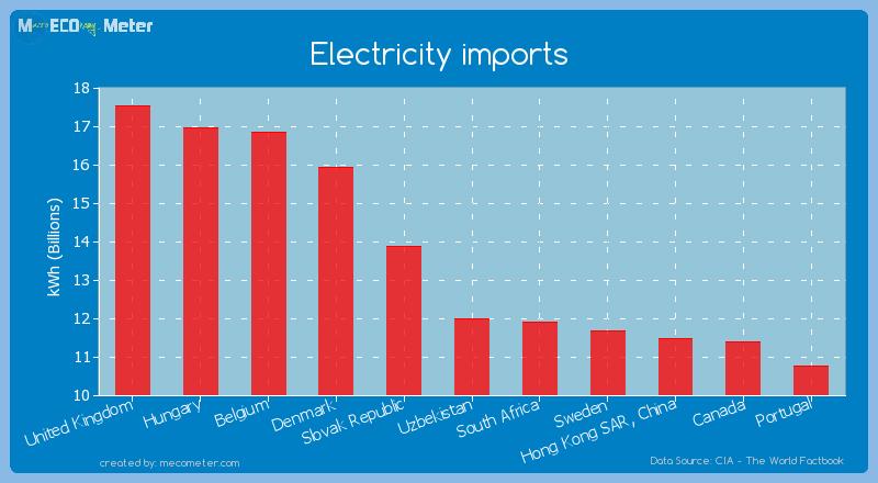 Electricity imports of Uzbekistan