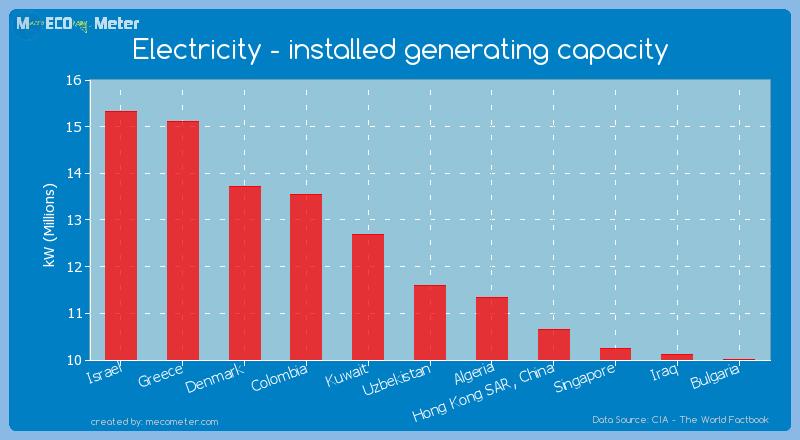 Electricity - installed generating capacity of Uzbekistan