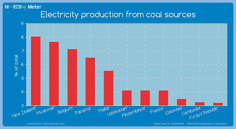 Electricity production from coal sources of Uzbekistan