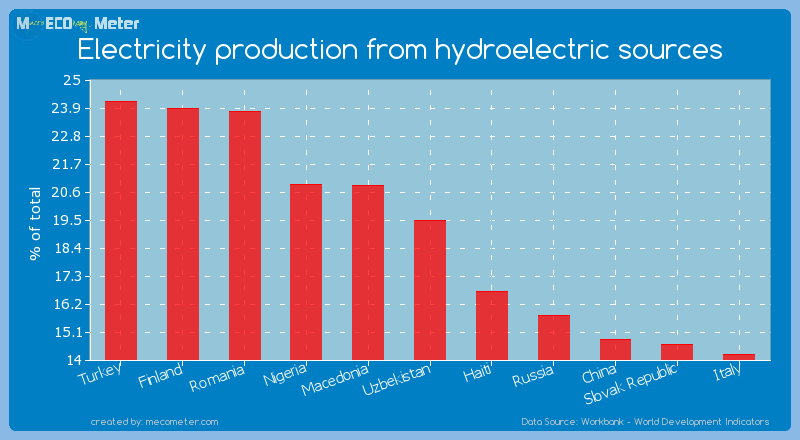 Electricity production from hydroelectric sources of Uzbekistan