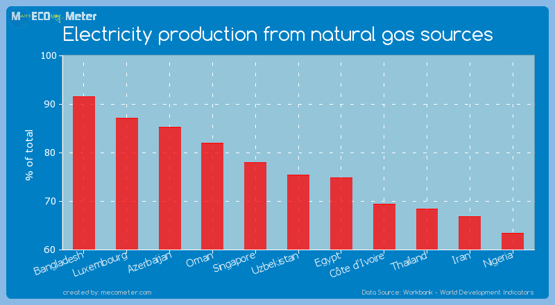Electricity production from natural gas sources of Uzbekistan