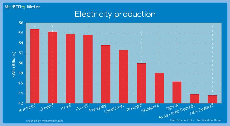 Electricity production of Uzbekistan