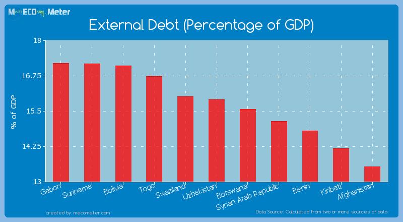 External Debt (Percentage of GDP) of Uzbekistan