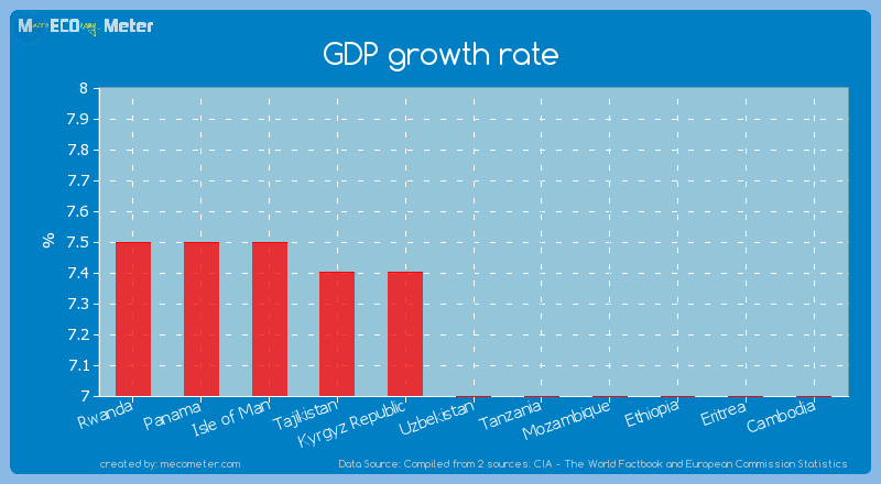 GDP growth rate of Uzbekistan