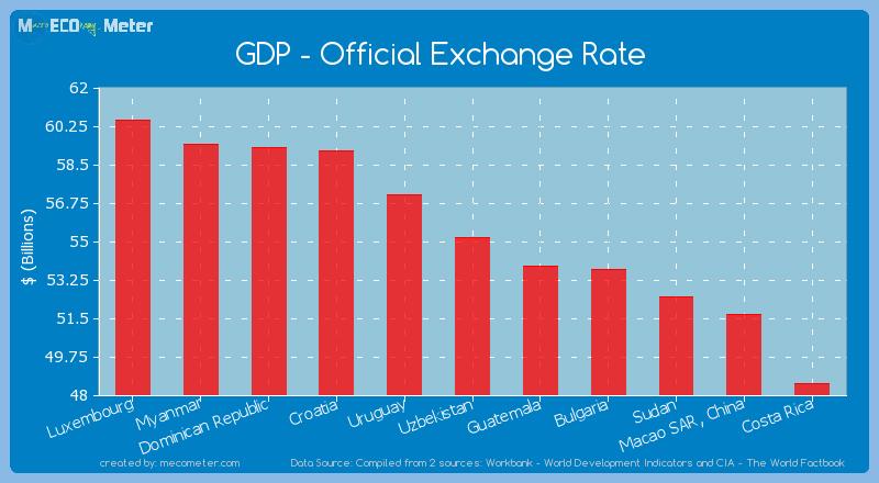 GDP - Official Exchange Rate of Uzbekistan