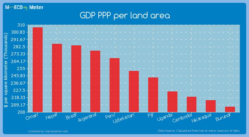 GDP PPP per land area of Uzbekistan