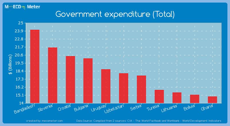 Government expenditure (Total) of Uzbekistan