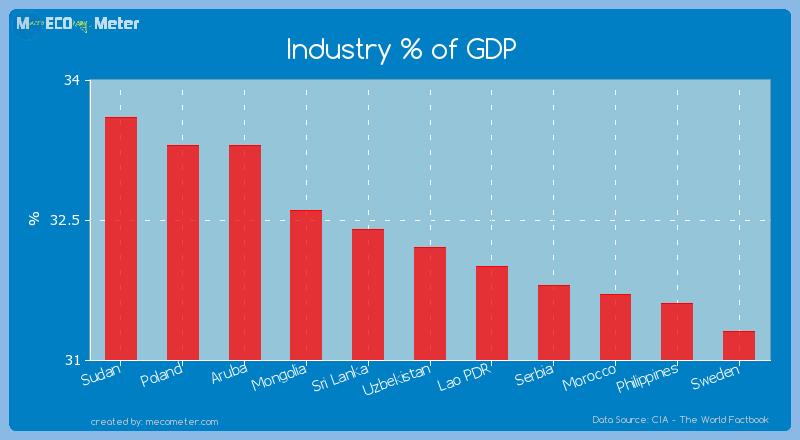 Industry % of GDP of Uzbekistan