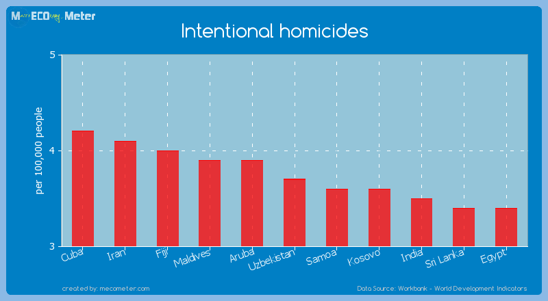 Intentional homicides of Uzbekistan