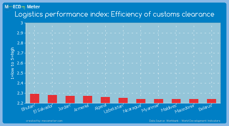 Logistics performance index: Efficiency of customs clearance of Uzbekistan