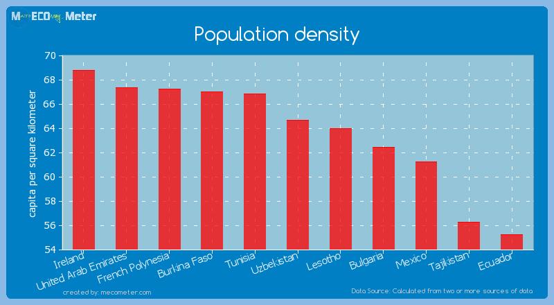 Population density of Uzbekistan