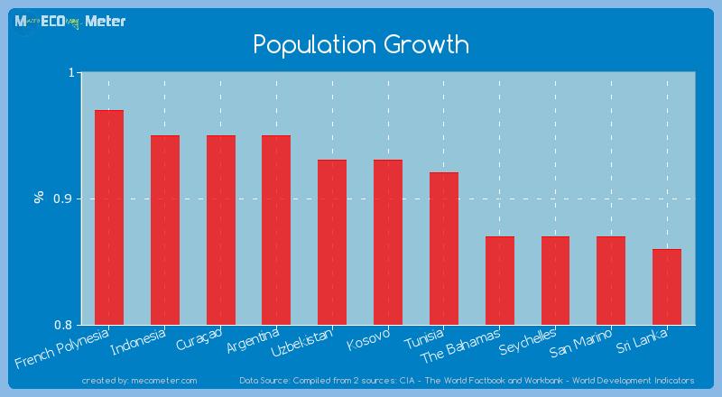 Population Growth of Uzbekistan