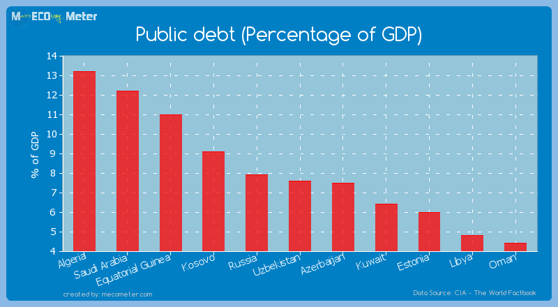 Public debt (Percentage of GDP) of Uzbekistan