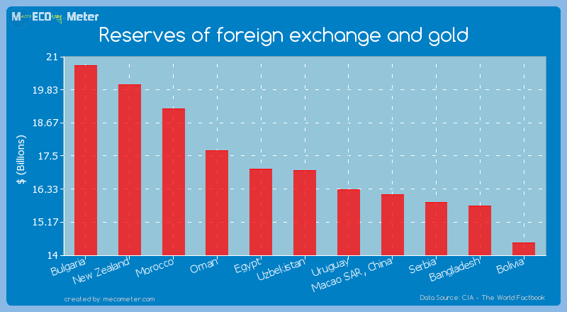 Reserves of foreign exchange and gold of Uzbekistan