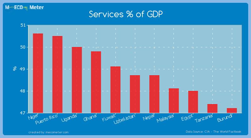 Services % of GDP of Uzbekistan