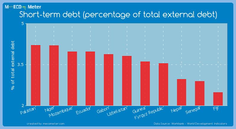 Short-term debt (percentage of total external debt) of Uzbekistan
