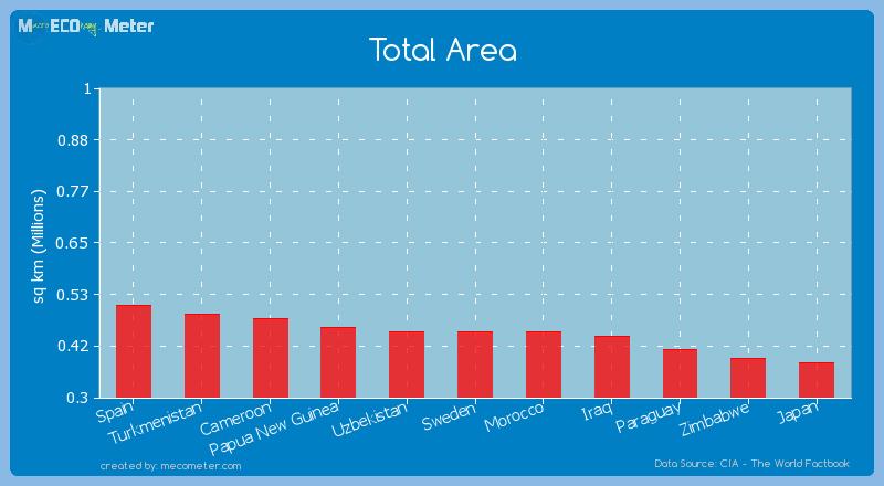 Total Area of Uzbekistan