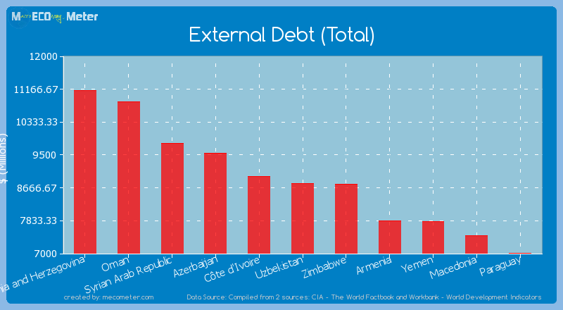 External Debt (Total) of Uzbekistan