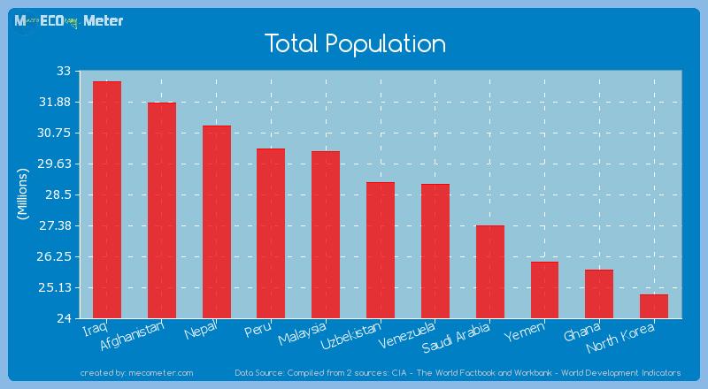 Total Population of Uzbekistan