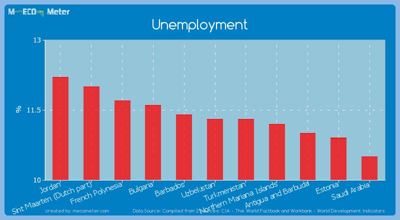 Unemployment of Uzbekistan