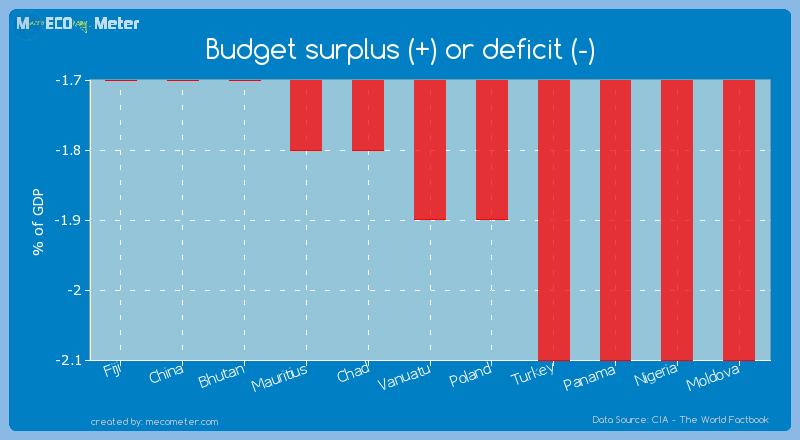 Budget surplus (+) or deficit (-) of Vanuatu