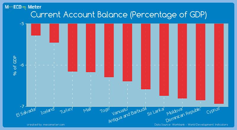 Current Account Balance (Percentage of GDP) of Vanuatu