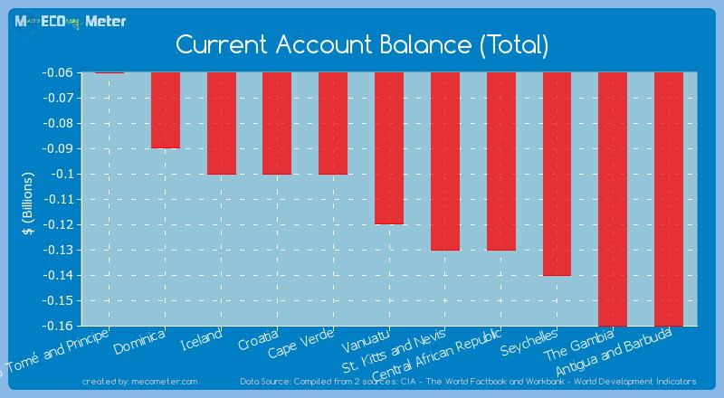 Current Account Balance (Total) of Vanuatu