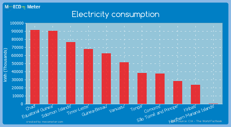 Electricity consumption of Vanuatu