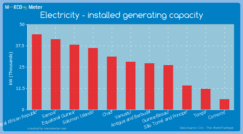 Electricity - installed generating capacity of Vanuatu