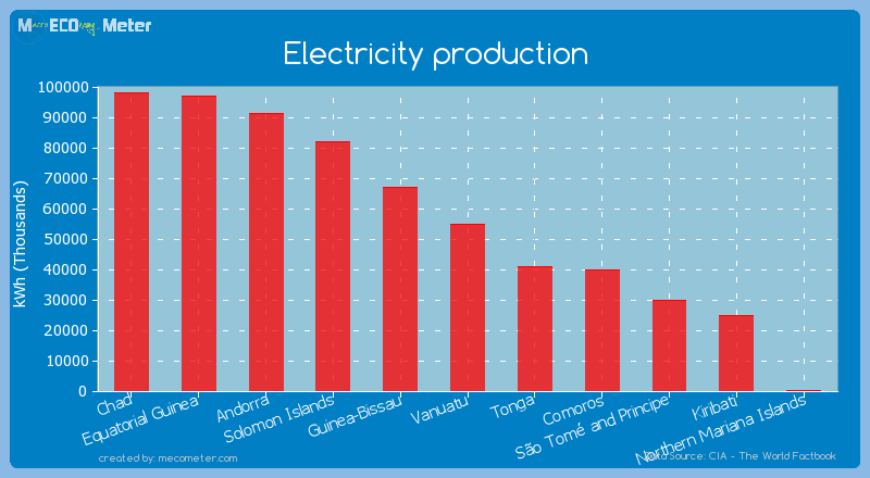 Electricity production of Vanuatu