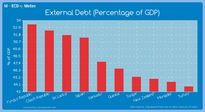 External Debt (Percentage of GDP) of Vanuatu
