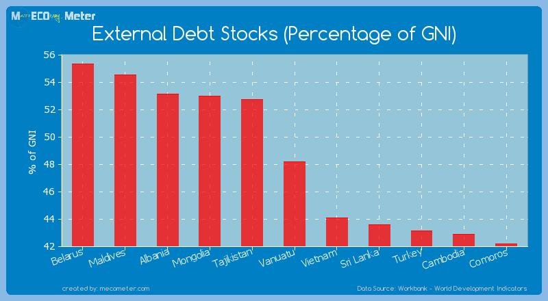 External Debt Stocks (Percentage of GNI) of Vanuatu