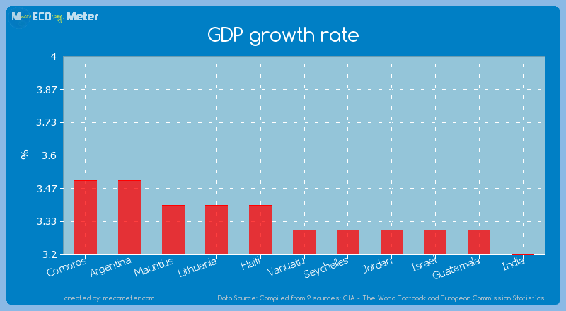 GDP growth rate of Vanuatu
