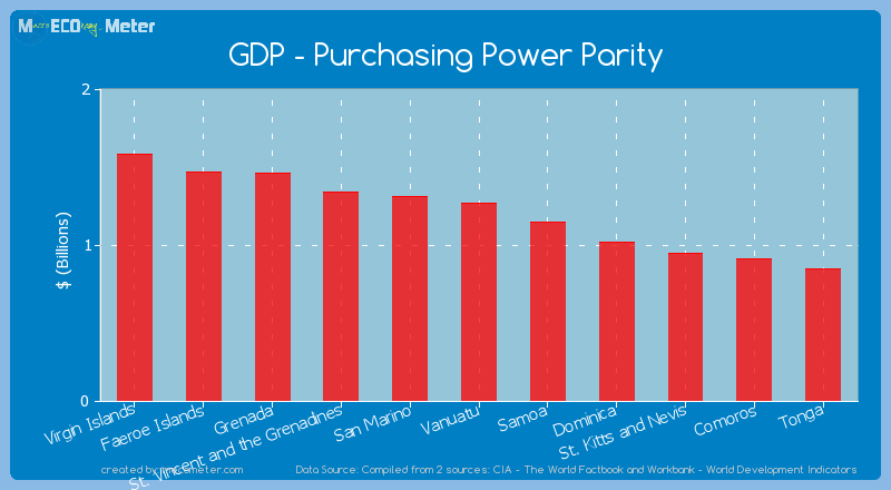 GDP - Purchasing Power Parity of Vanuatu